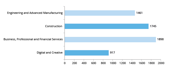 Graph showing number of AEB adult learners by priority sector