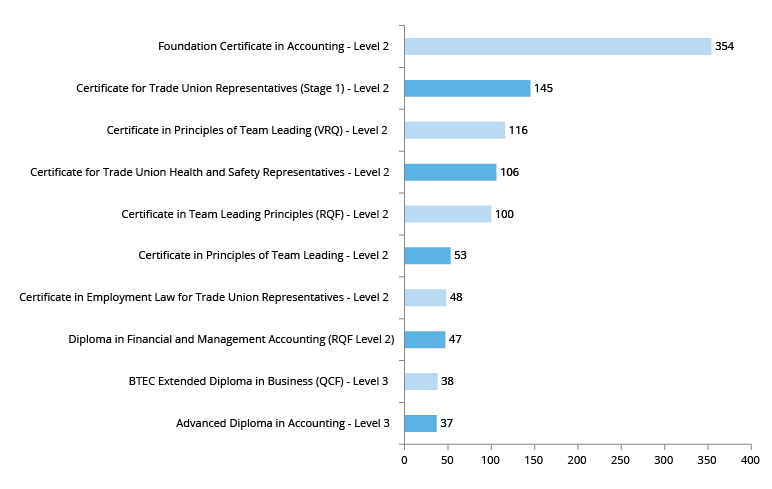 Graph showing top 10 AEB level 2+ programmes – Business, Professional and Financial (No of enrolments)