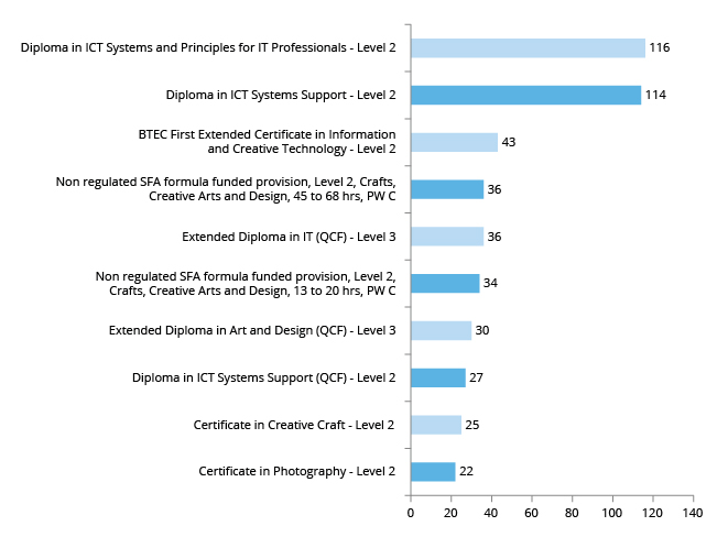 Graph showing top 10 AEB level 2+ programmes – Digital and Creative (No of enrolments)