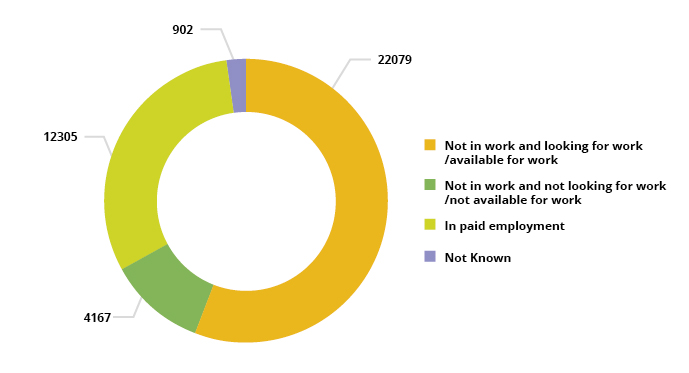 Pie chart showing AEB learners by employment status upon enrolment