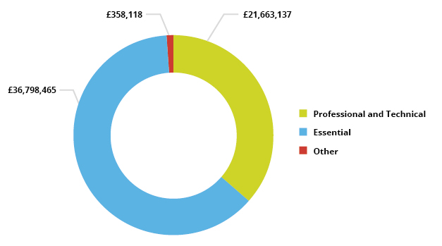 Pie chart showing AEB spend by sector