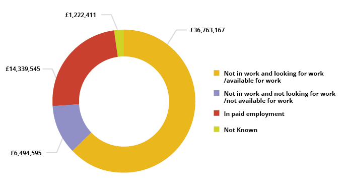 Pie Chart showing AEB spend by employment status upon enrolment