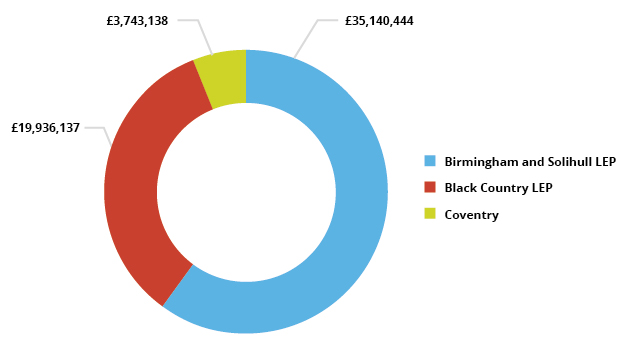Pie chart showing AEB spend by LEP area