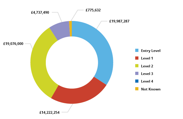 Pie chart showing AEB spend by Level