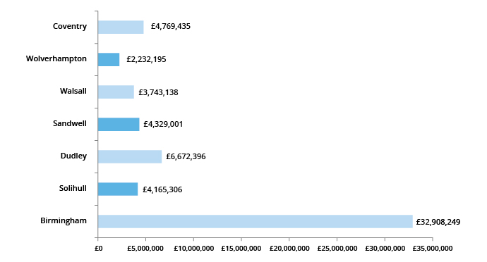 Graph showing AEB spend by Local Authority