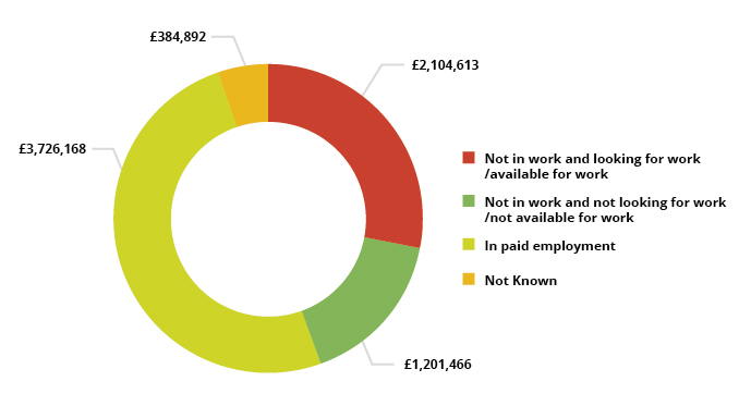 Pie chart showing Advanced Learner Loan spend by employment status upon enrolment