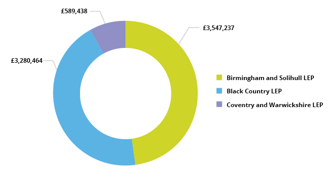 Pie chart showing Advanced Learner Loan spend by LEP area