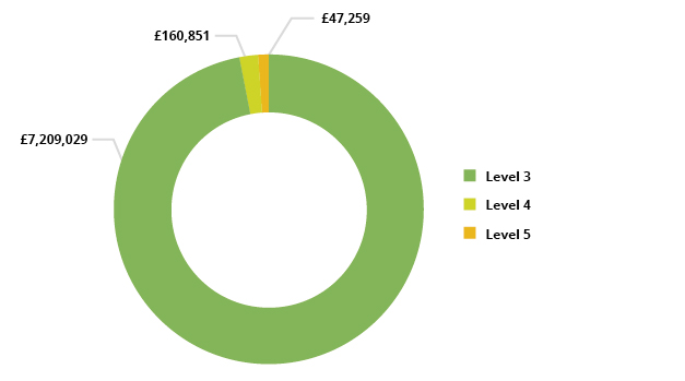 Pie chart showing Advanced Learner Loan spend by Level