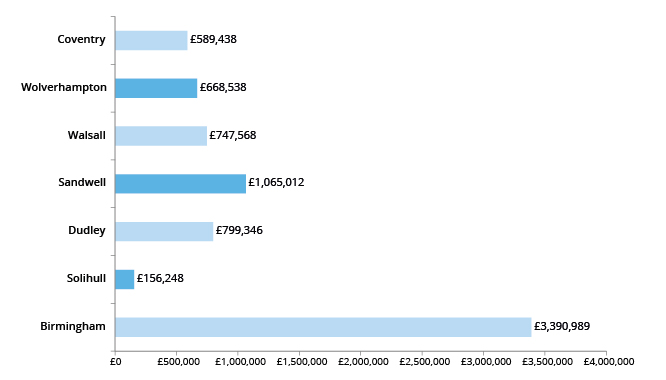 Graph showing Advanced Learner Loan spend by Local Authority