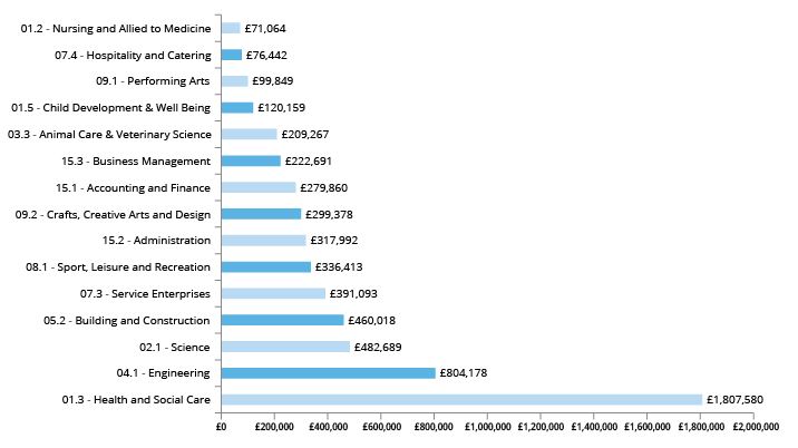 Graph showing Advanced Learner Loan spend by sector