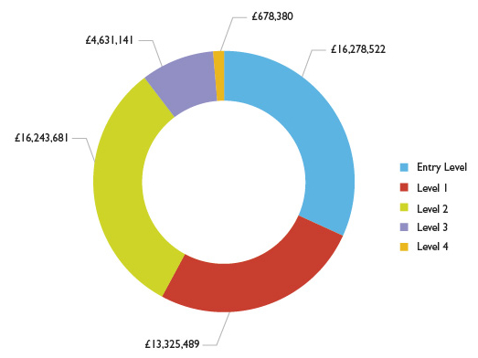 Graph showing AEB spend by level