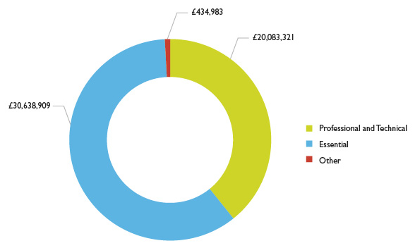 Graph showing AEB Professional and Technical spend versus Essential skills