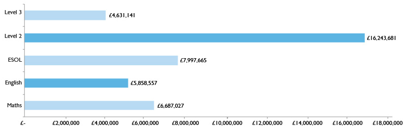Graph showing AEB statutory entitlement and ESOL spend