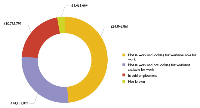 Graph showing AEB spend by employment status upon enrolment