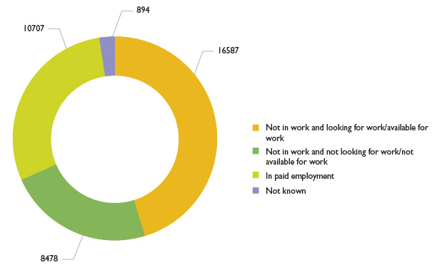 Graph showing AEB learners by employment status upon enrolment