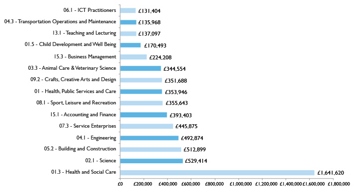 Graph showing Advanced Learner Loan spend by sector - Top 15 Professional and Technical sectors