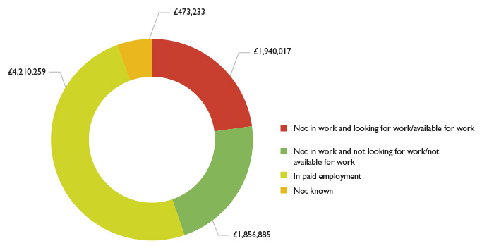 Graph showing Advanced Learner Loan spend by employment status upon enrolment