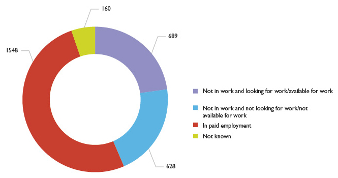 Graph showing Advanced Learner Loan learners by employment status upon enrolment
