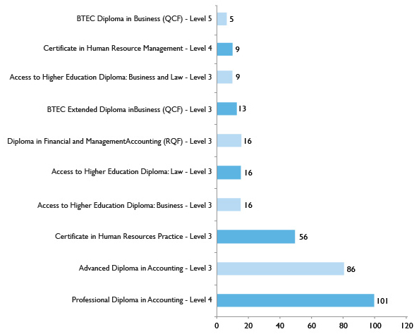 Graph showing top 10 Advanced Learner Loan level 3+ programmes – Business, Professional and Financial