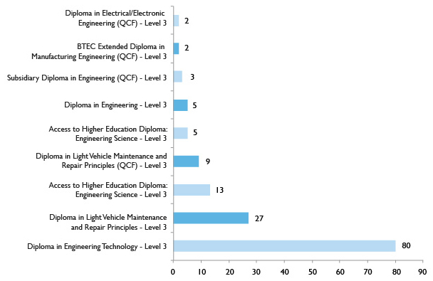 Graph showing top 10 Advanced Learner Loan level 3+ programmes – Engineering and Advanced Manufacturing