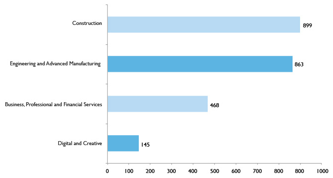 Graph showing number of adult Apprenticeship learners by priority sector