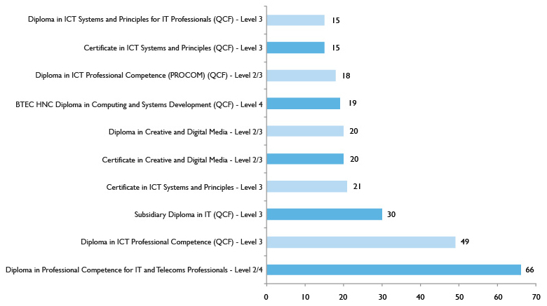 Graph showing top 10 Apprenticeship level 2+ programmes – Digital and Creative