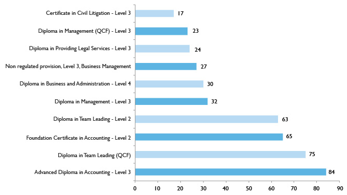 Graph showing top 10 Apprenticeship level 2+ programmes – Business, Financial and Professional