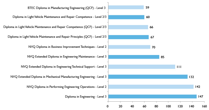 Graph showing top 10 Apprenticeship level 2+ programmes – Engineering and Advanced Manufacturing
